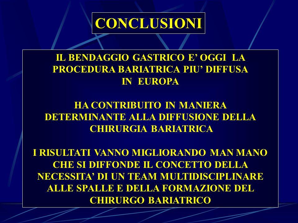 CONCLUSIONI IL BENDAGGIO GASTRICO E' OGGI LA