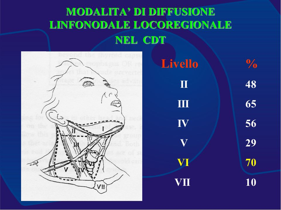 MODALITA' DI DIFFUSIONE LINFONODALE LOCOREGIONALE NEL CDT