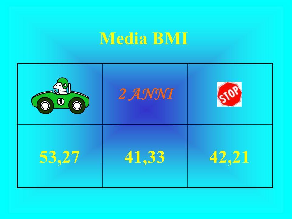 Media BMI 2 ANNI 53,27 41,33 42,21