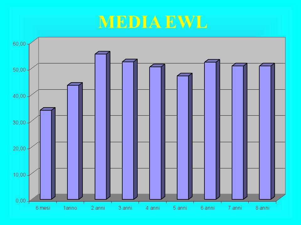 MEDIA EWL