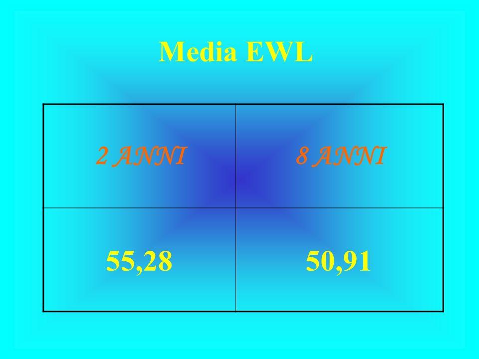 Media EWL 2 ANNI 8 ANNI 55,28 50,91