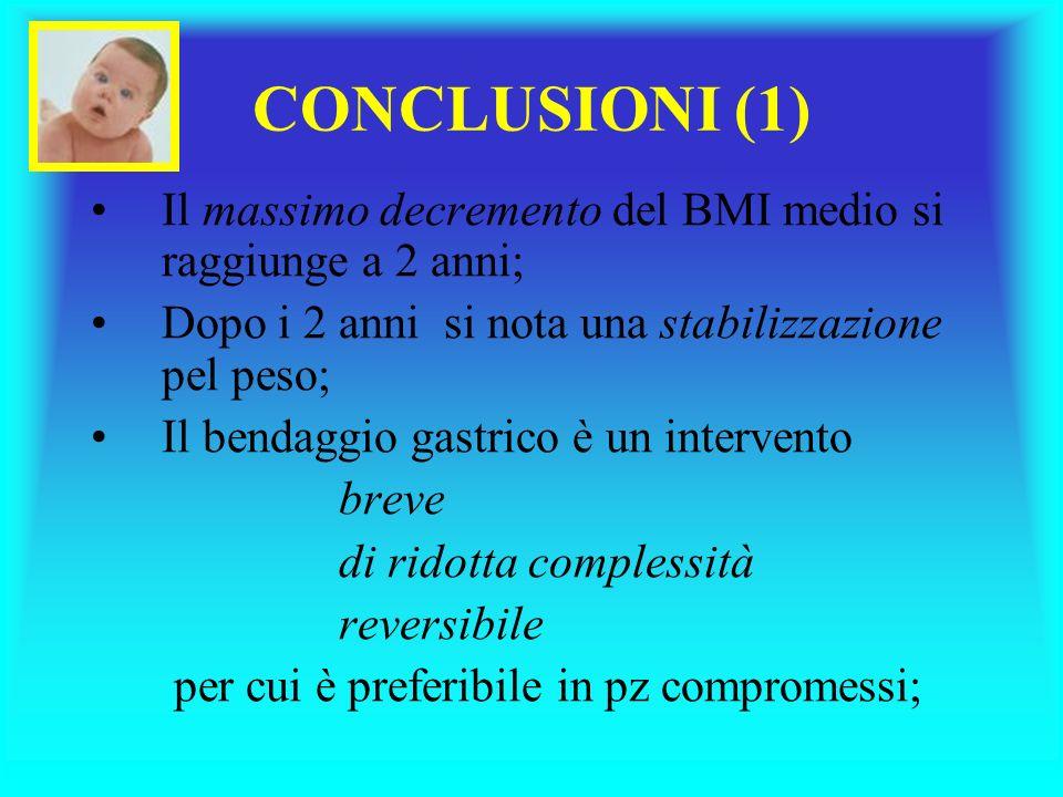 CONCLUSIONI (1) Il massimo decremento del BMI medio si raggiunge a 2 anni; Dopo i 2 anni si nota una stabilizzazione pel peso;