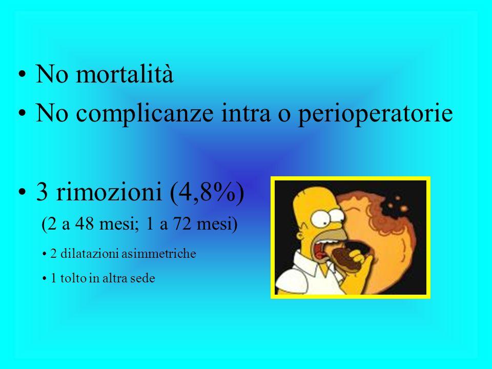 No complicanze intra o perioperatorie 3 rimozioni (4,8%)