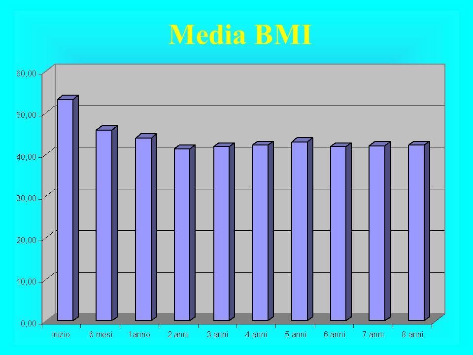 Media BMI