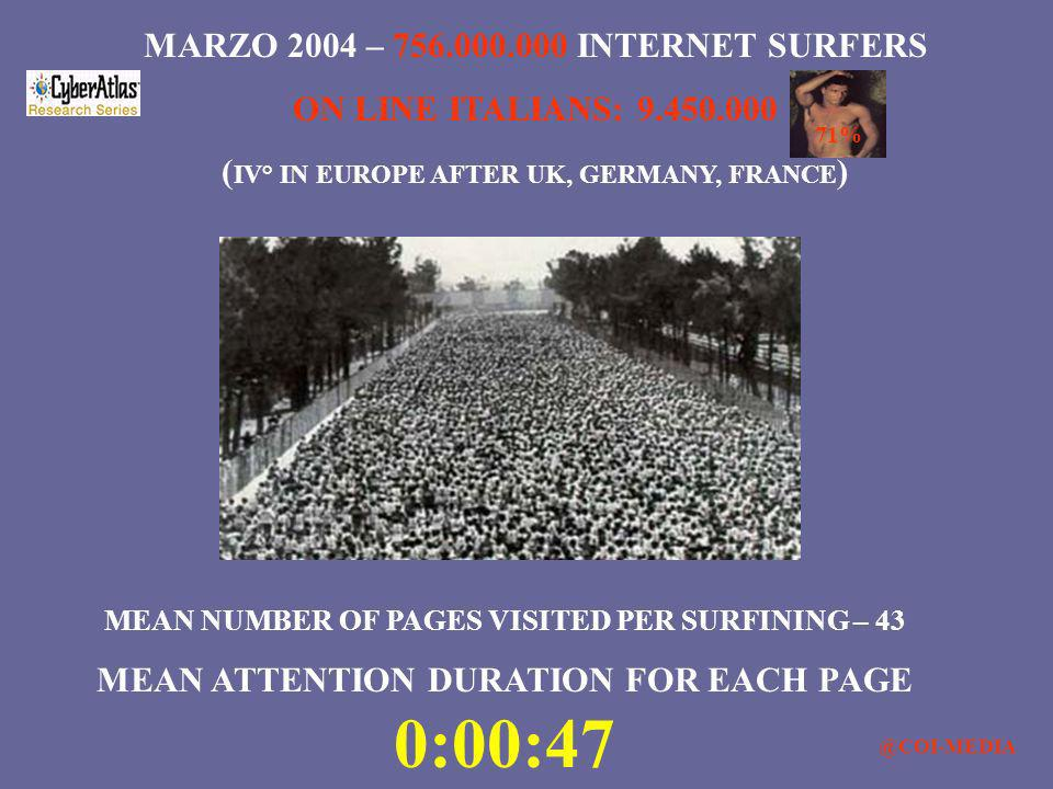 MARZO 2004 – 756.000.000 INTERNET SURFERS ON LINE ITALIANS: 9.450.000
