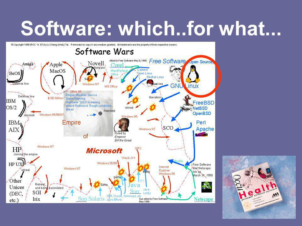 Software: which..for what...