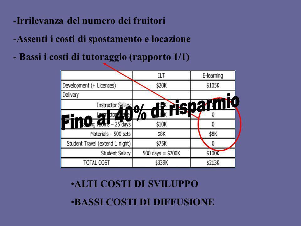 Fino al 40% di risparmio Irrilevanza del numero dei fruitori