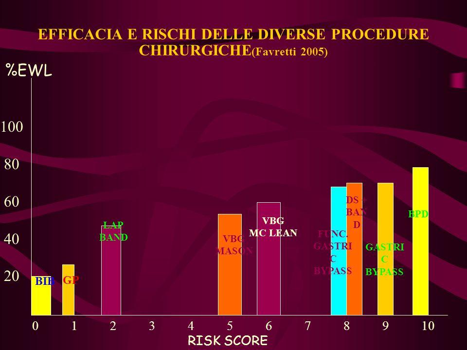 EFFICACIA E RISCHI DELLE DIVERSE PROCEDURE CHIRURGICHE(Favretti 2005)
