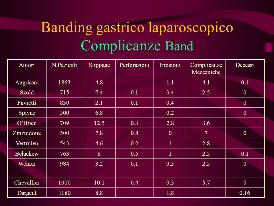 Banding gastrico laparoscopico Complicanze Band