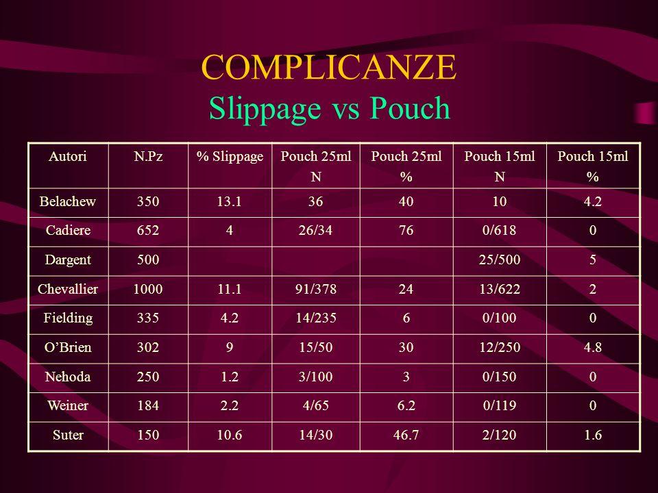 COMPLICANZE Slippage vs Pouch