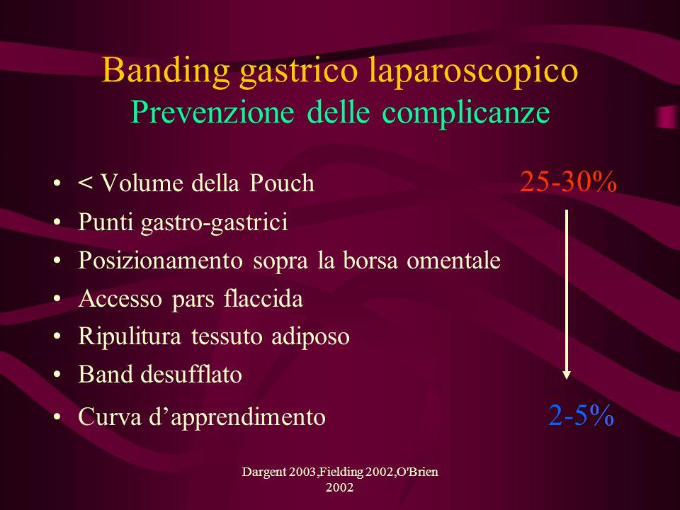 Banding gastrico laparoscopico Prevenzione delle complicanze