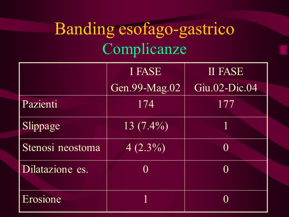 Banding esofago-gastrico Complicanze