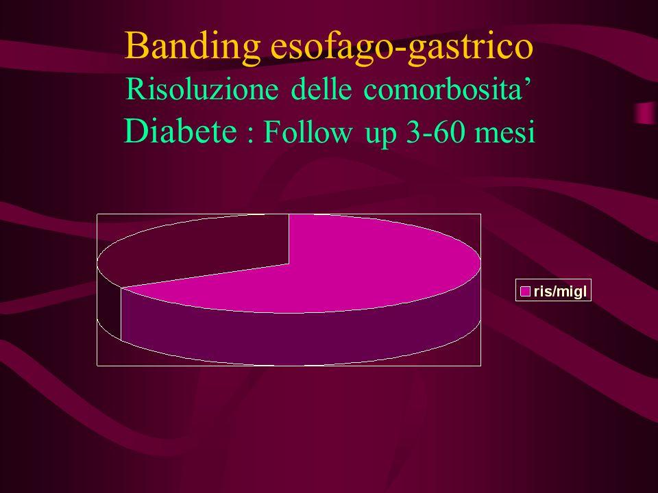 Banding esofago-gastrico Risoluzione delle comorbosita' Diabete : Follow up 3-60 mesi