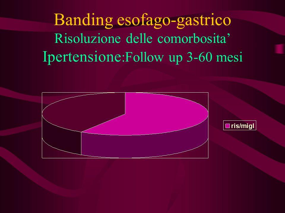 Banding esofago-gastrico Risoluzione delle comorbosita' Ipertensione:Follow up 3-60 mesi