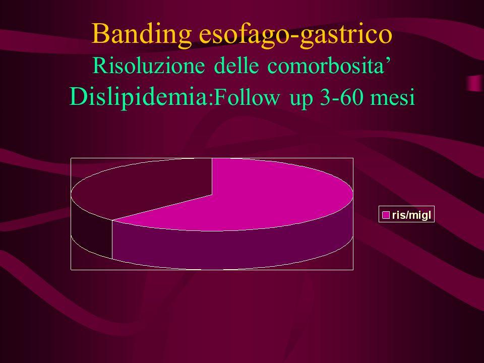 Banding esofago-gastrico Risoluzione delle comorbosita' Dislipidemia:Follow up 3-60 mesi