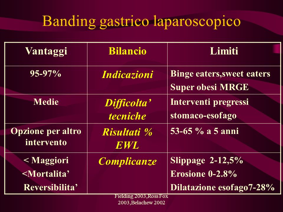 Banding gastrico laparoscopico