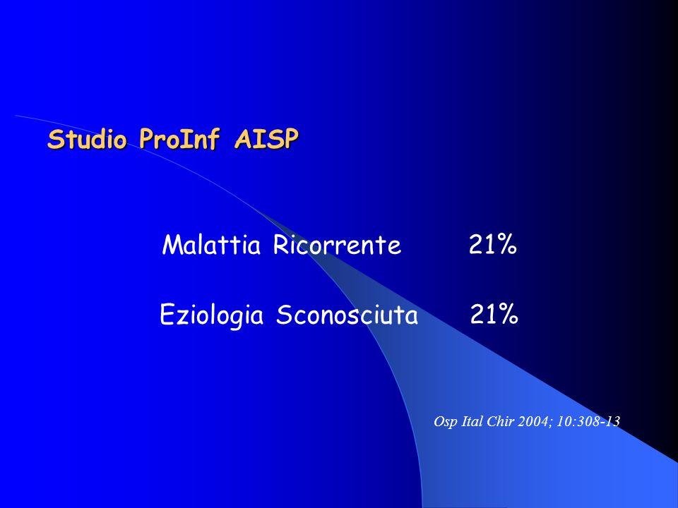 Malattia Ricorrente 21% Eziologia Sconosciuta 21%