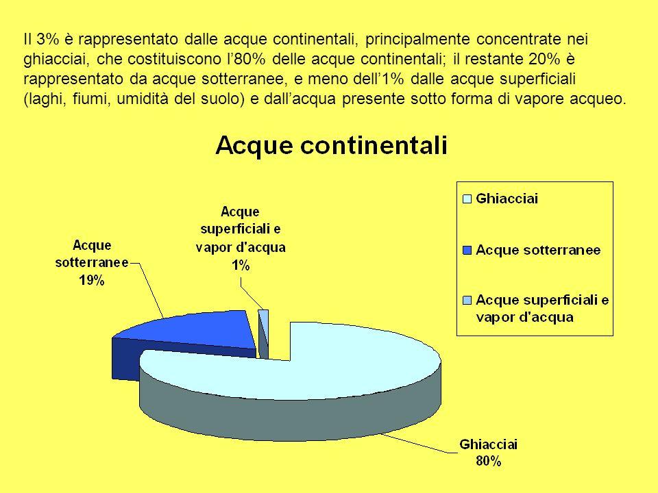 Il 3% è rappresentato dalle acque continentali, principalmente concentrate nei