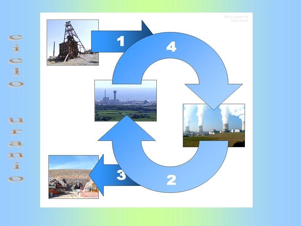 ciclo uranio