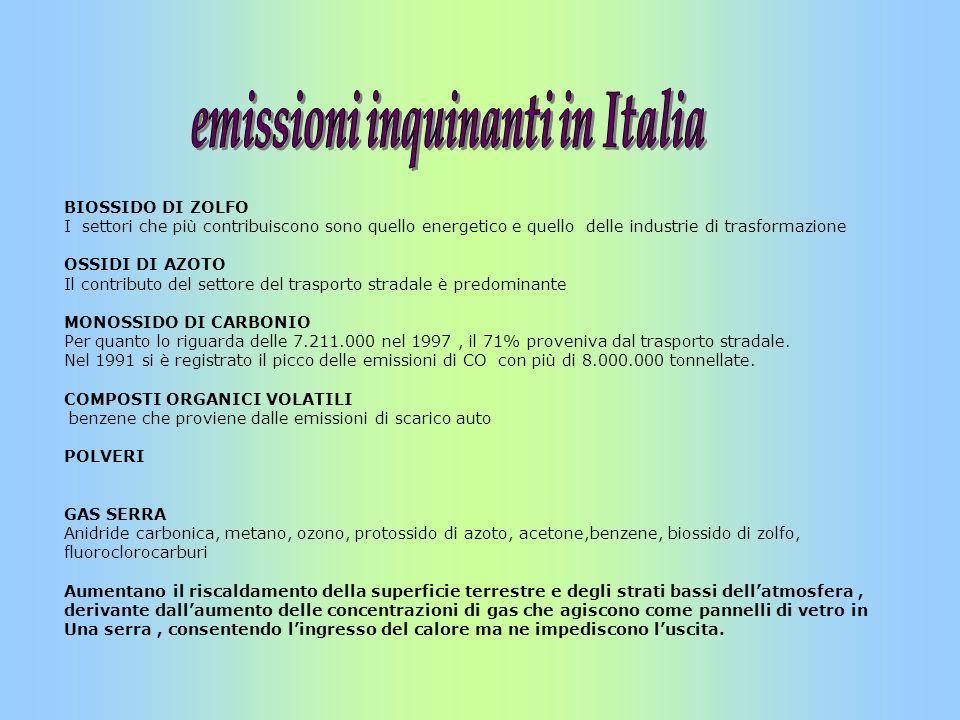 emissioni inquinanti in Italia