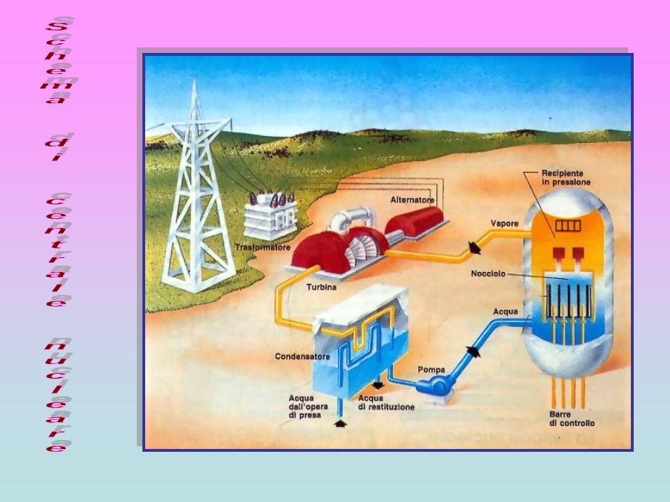 Schema di centrale nucleare