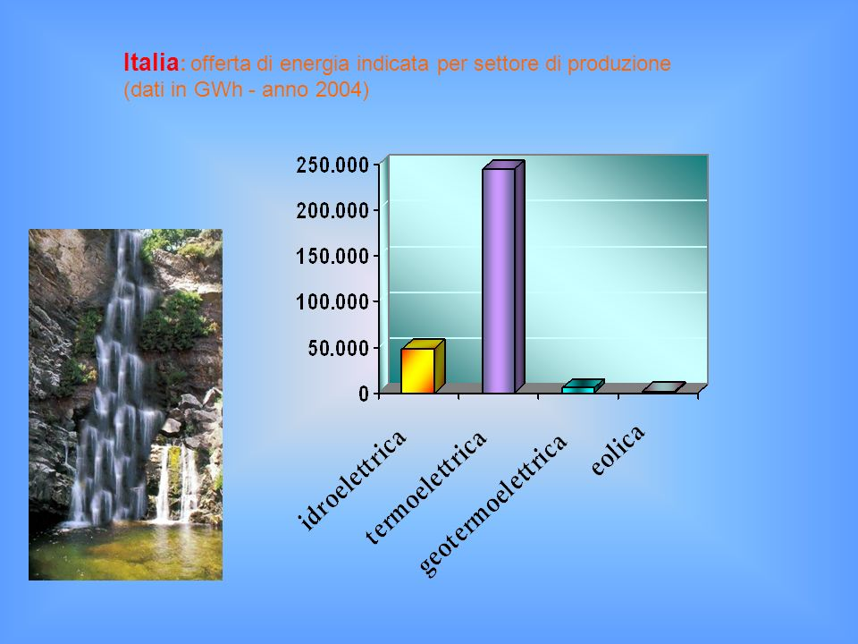 Italia: offerta di energia indicata per settore di produzione