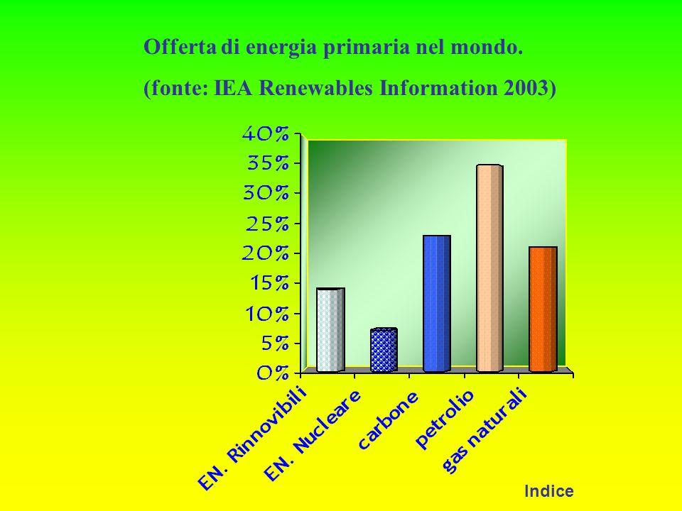 Offerta di energia primaria nel mondo.