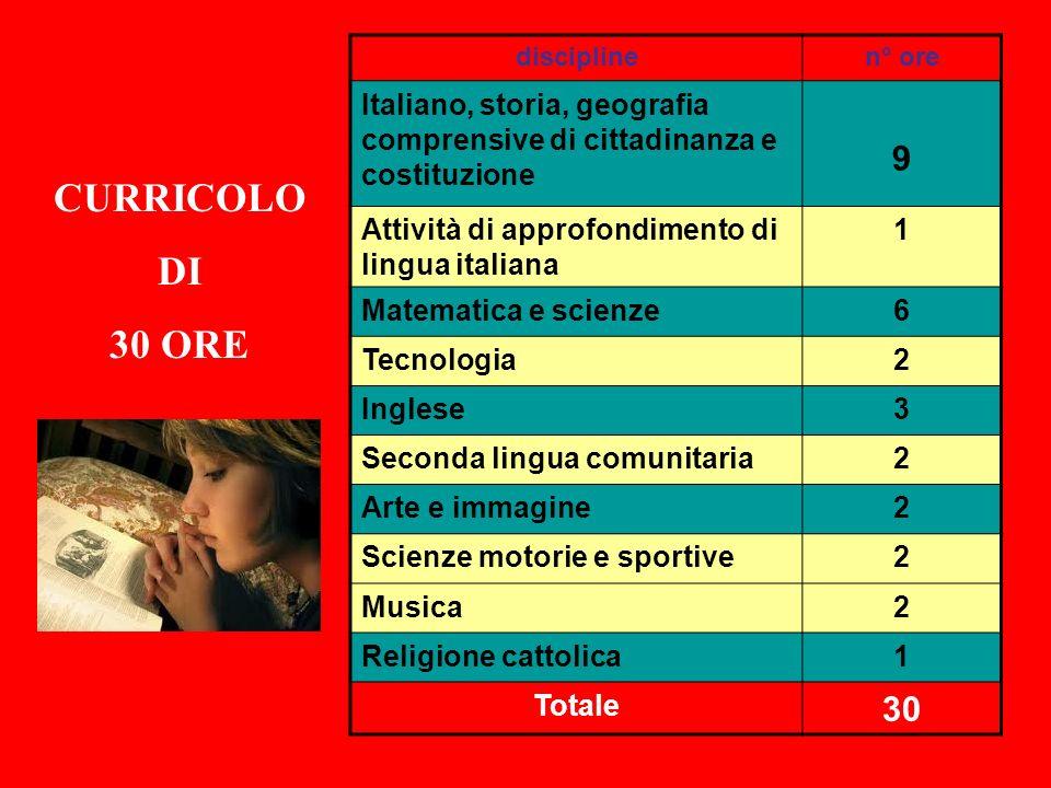 discipline n° ore. Italiano, storia, geografia comprensive di cittadinanza e costituzione. 9. Attività di approfondimento di lingua italiana.