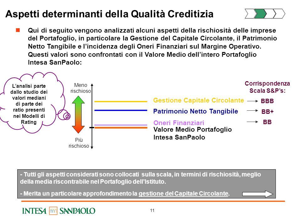 Aspetti determinanti della Qualità Creditizia