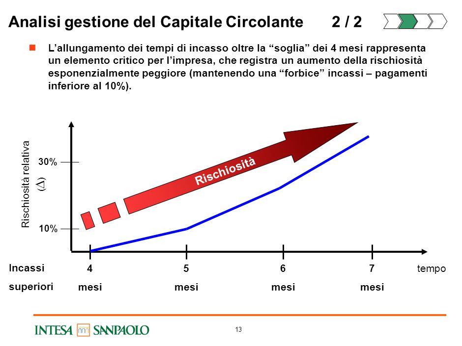 Analisi gestione del Capitale Circolante 2 / 2
