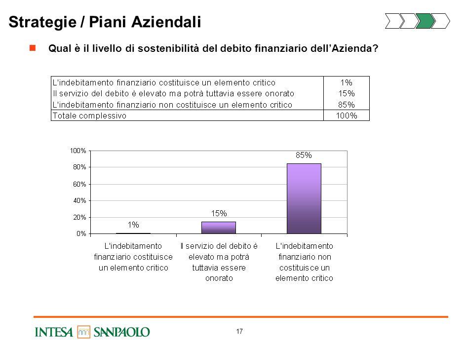 Analisi di portafoglio ppt scaricare for Piani di coperta multi livello
