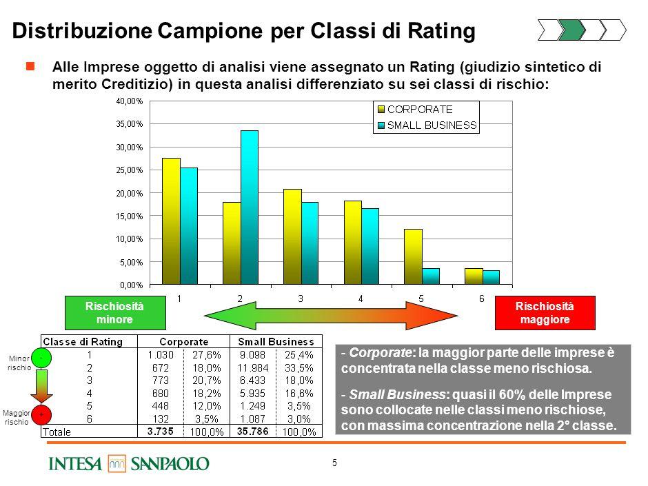 Distribuzione Campione per Classi di Rating