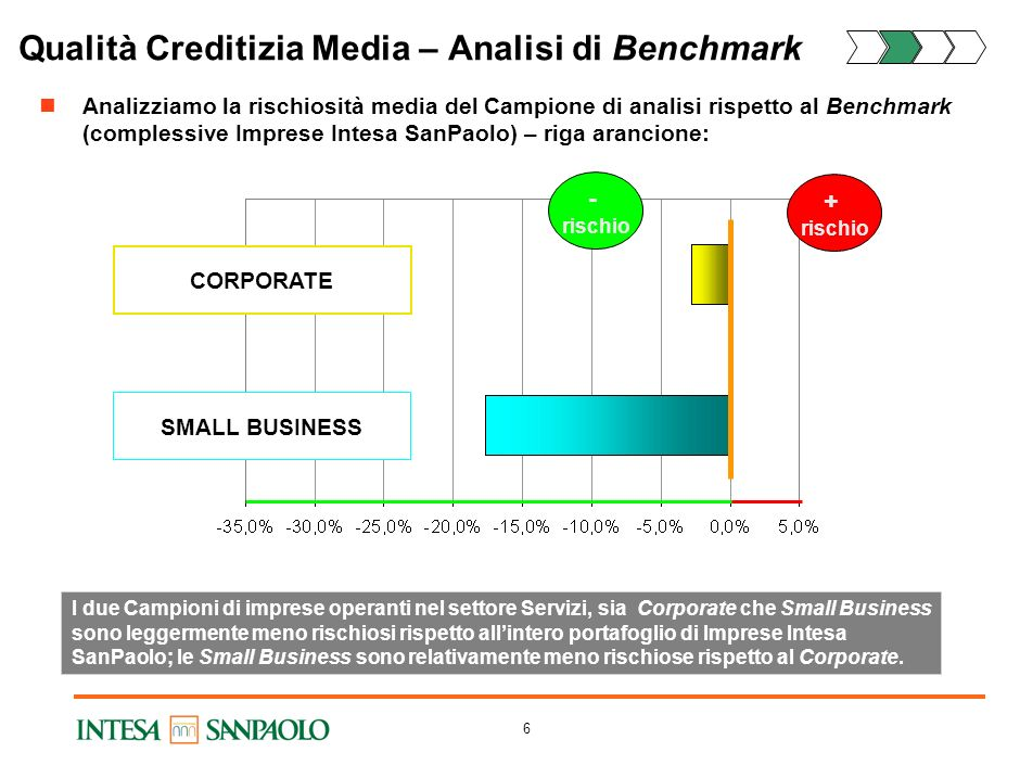 Qualità Creditizia Media – Analisi di Benchmark