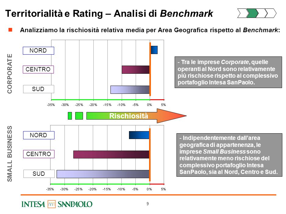 Territorialità e Rating – Analisi di Benchmark