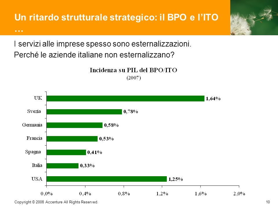 Un ritardo strutturale strategico: il BPO e l'ITO …