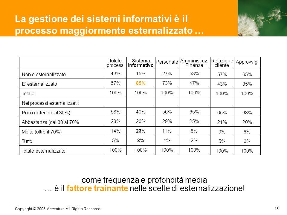 La gestione dei sistemi informativi è il processo maggiormente esternalizzato …