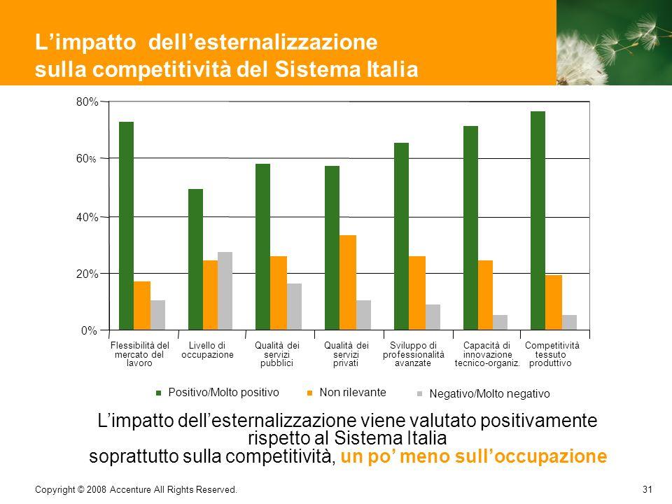 L'impatto dell'esternalizzazione sulla competitività del Sistema Italia