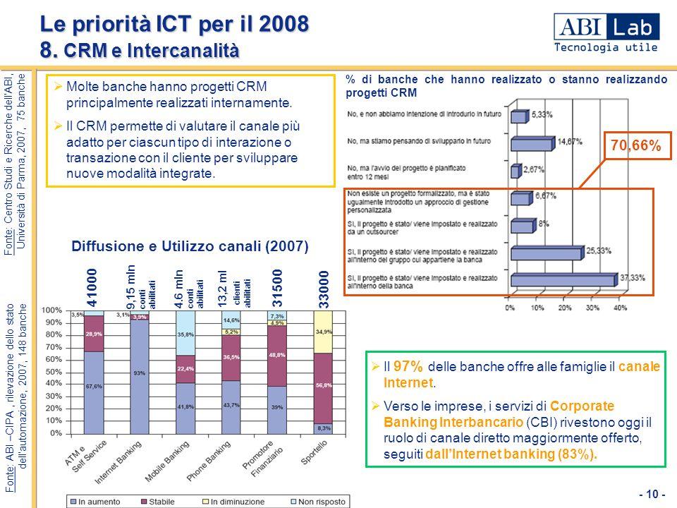 Le priorità ICT per il 2008 8. CRM e Intercanalità