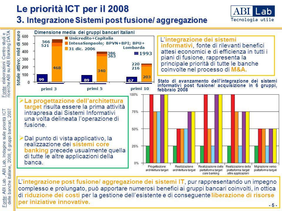 totale attivo; mld di euro Unicredito+Capitalia