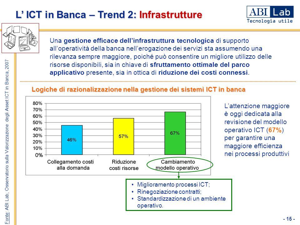 L' ICT in Banca – Trend 2: Infrastrutture