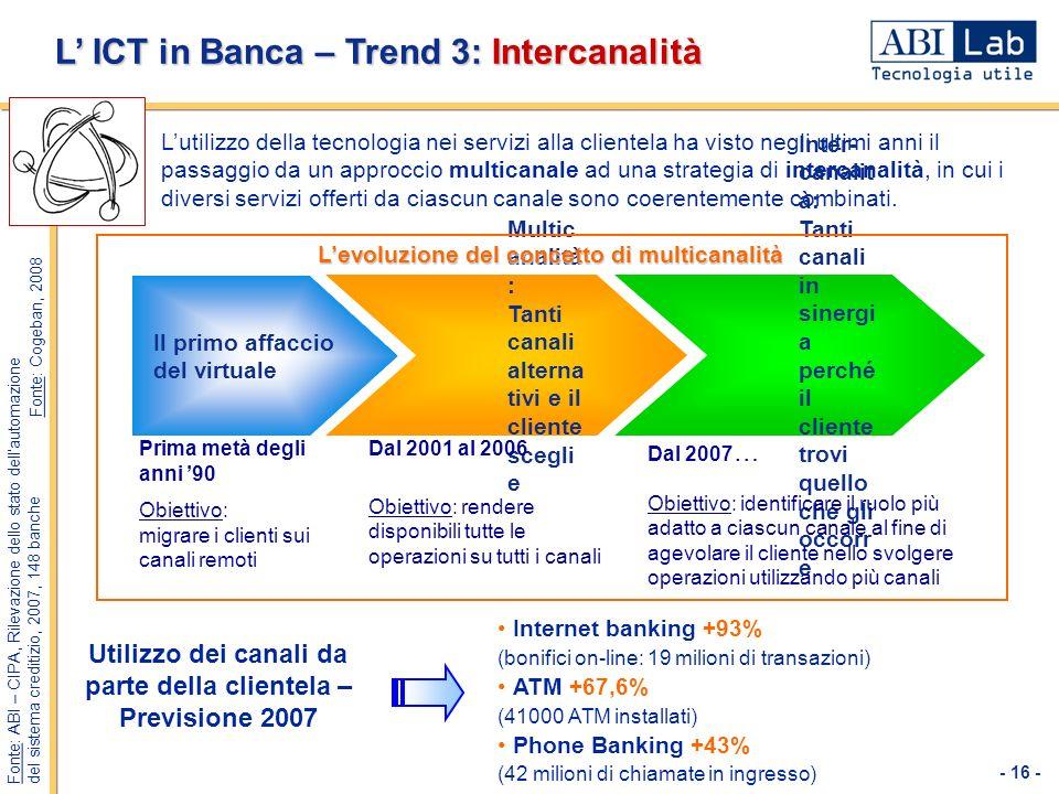 Utilizzo dei canali da parte della clientela – Previsione 2007