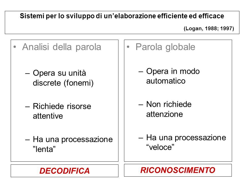 Analisi della parola Parola globale Opera in modo automatico
