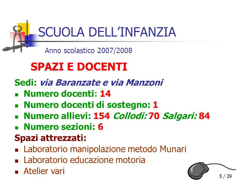 SCUOLA DELL'INFANZIA SPAZI E DOCENTI Sedi: via Baranzate e via Manzoni