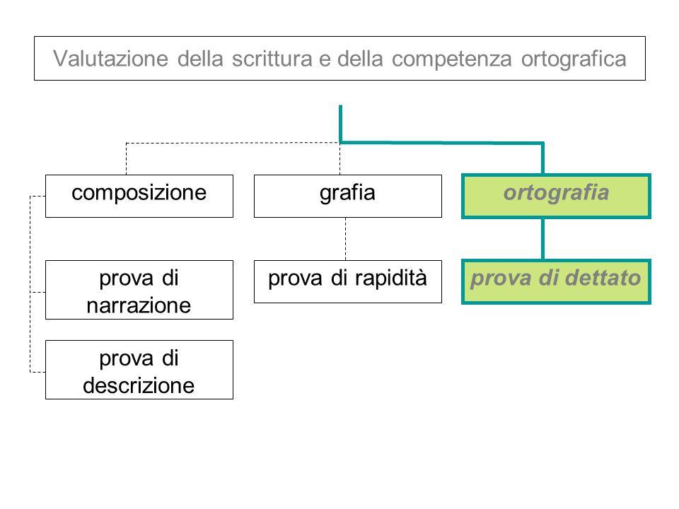 Valutazione della scrittura e della competenza ortografica