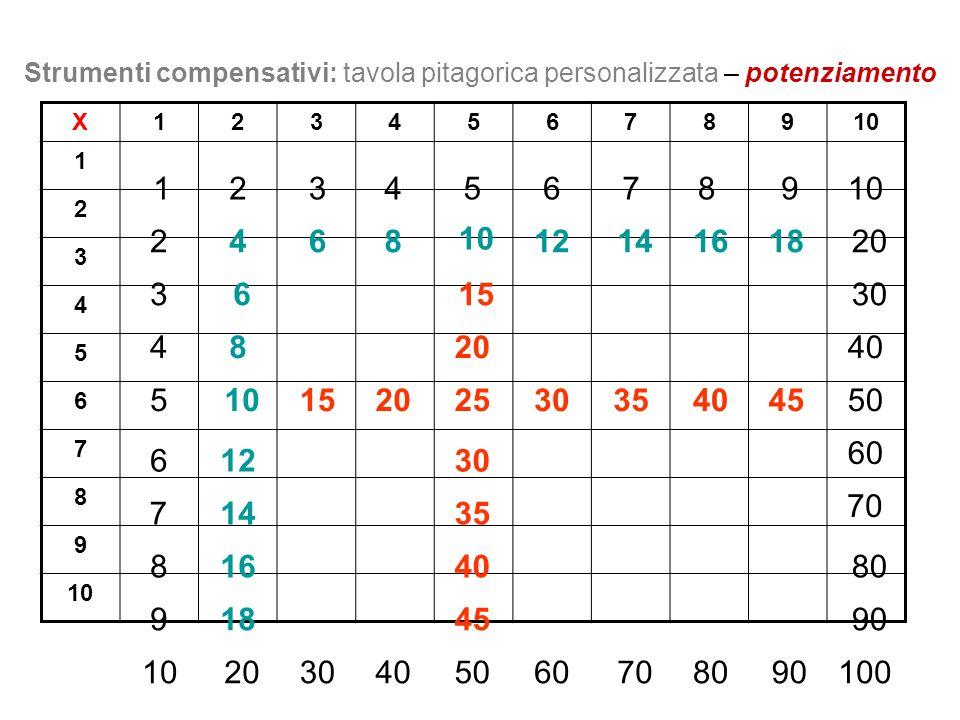 Strumenti compensativi: tavola pitagorica personalizzata – potenziamento