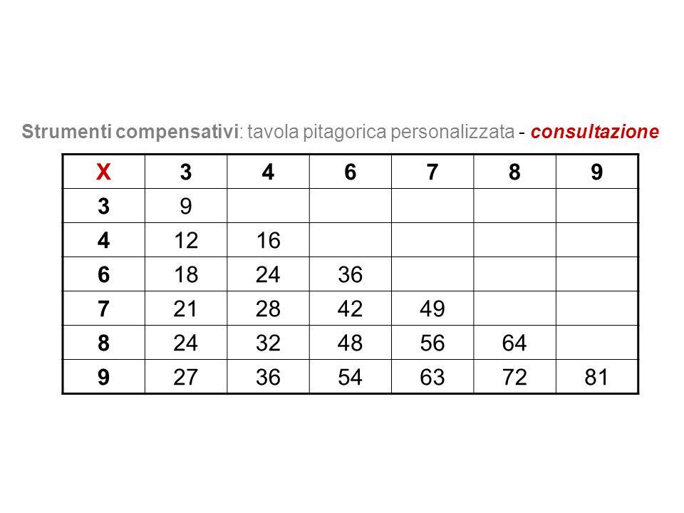 Strumenti compensativi: tavola pitagorica personalizzata - consultazione