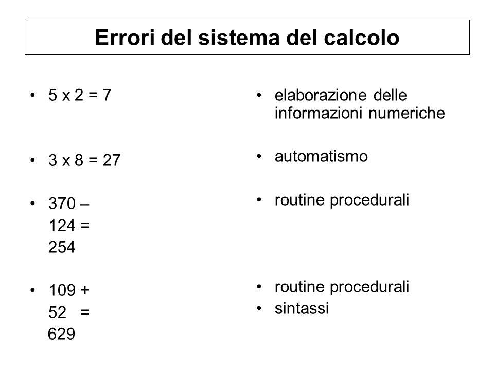 Errori del sistema del calcolo