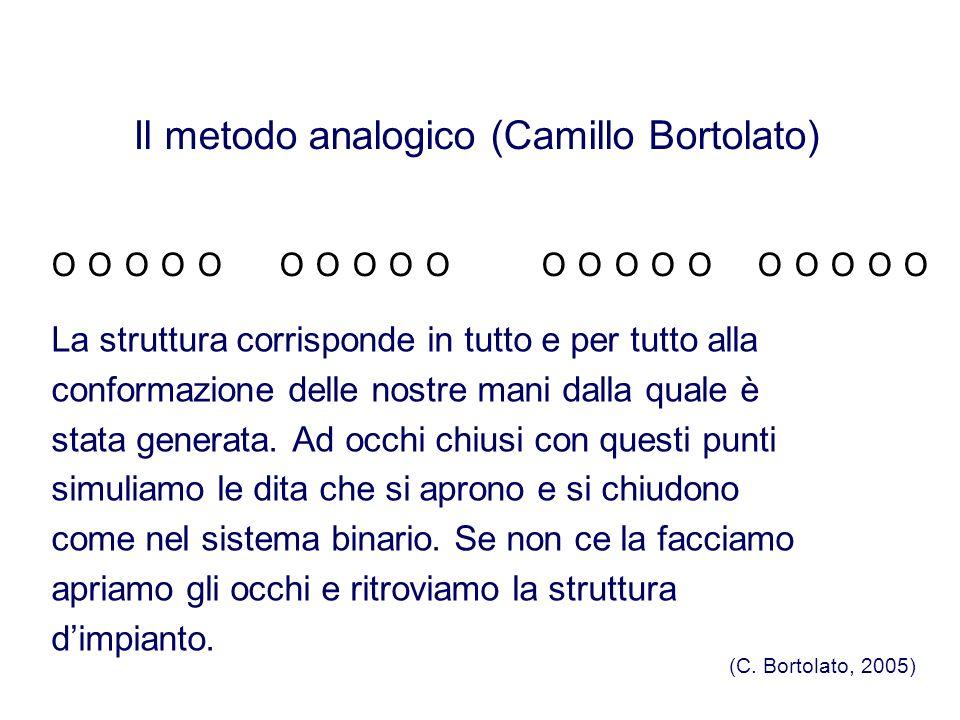 Il metodo analogico (Camillo Bortolato)