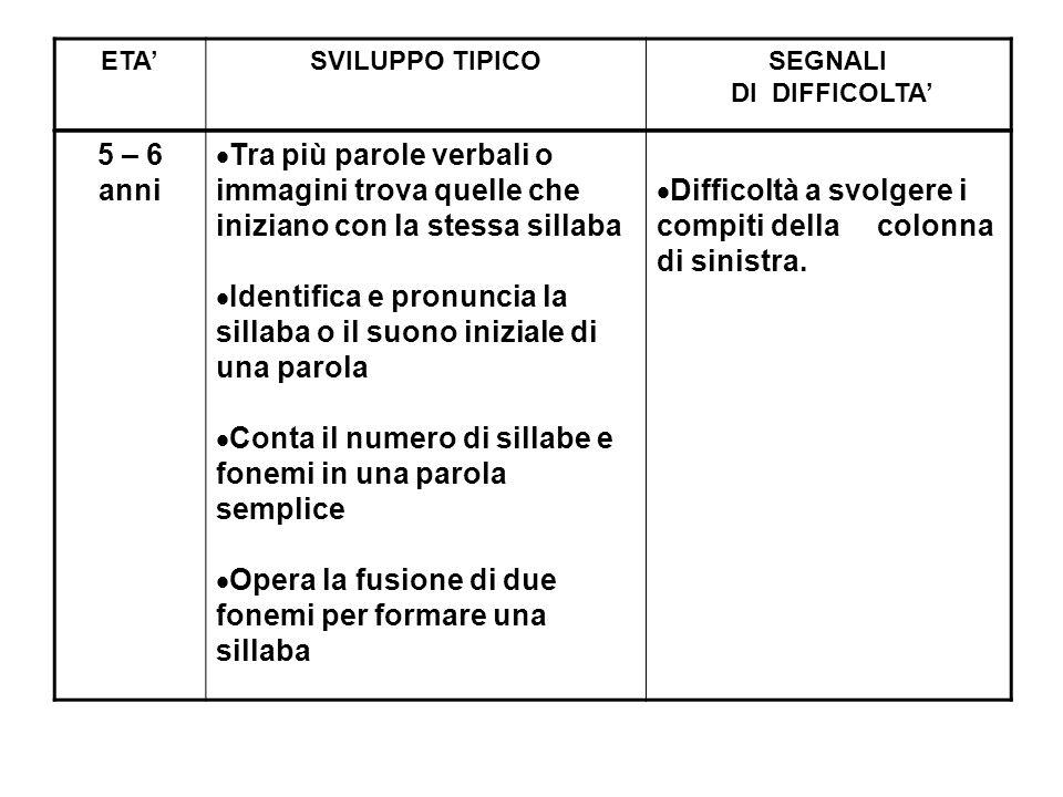 Identifica e pronuncia la sillaba o il suono iniziale di una parola