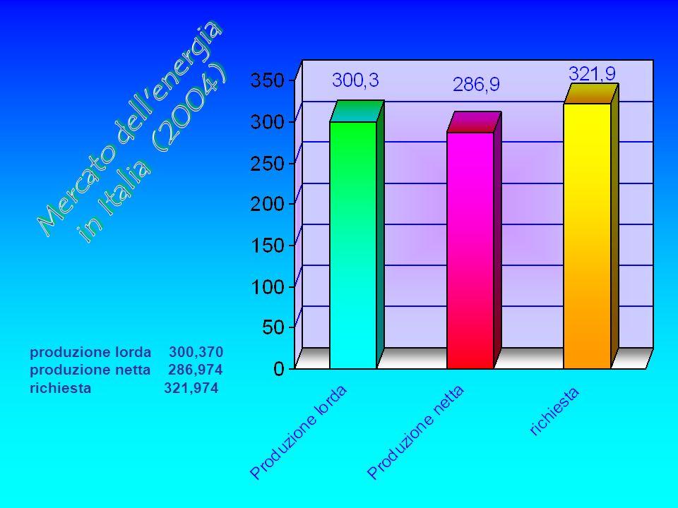 Mercato dell energia in Italia (2004) produzione lorda 300,370